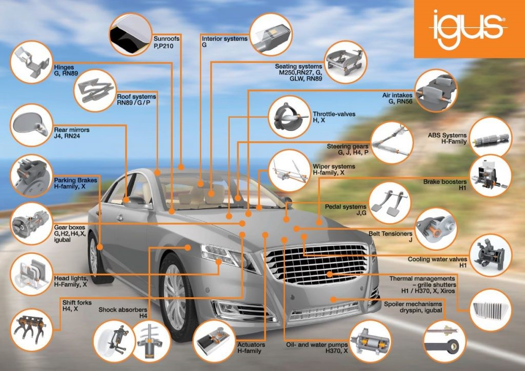 igus moving applications in vehicles
